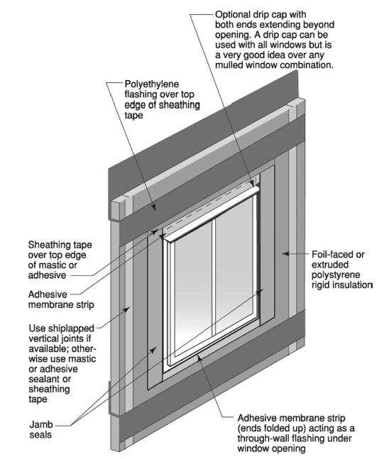 Using Rigid Foam As A Water Resistive Barrier Greenbuildingadvisor