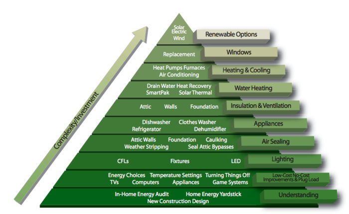 The Energy-Efficiency Pyramid - GreenBuildingAdvisor