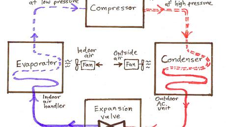 Air Conditioner Basics Greenbuildingadvisor