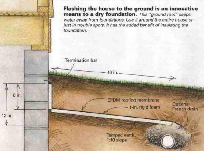 Ground Gutters - GreenBuildingAdvisor