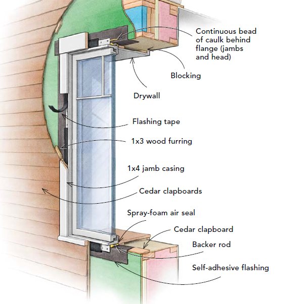Innie Windows Or Outie Windows Greenbuildingadvisor