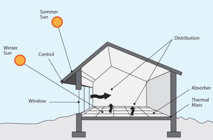 Reassessing Passive Solar Design Principles - GreenBuildingAdvisor