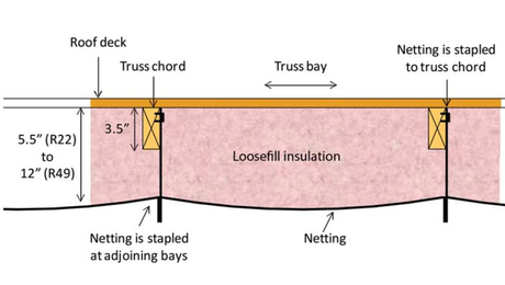 can unvented roof assemblies be insulated with fiberglass? -  greenbuildingadvisor