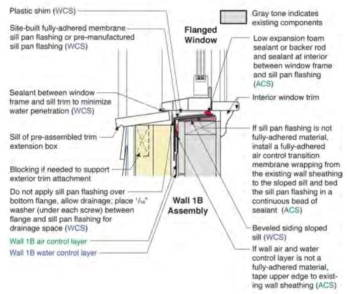 Installing Windows In a Foam-Sheathed Wall - GreenBuildingAdvisor
