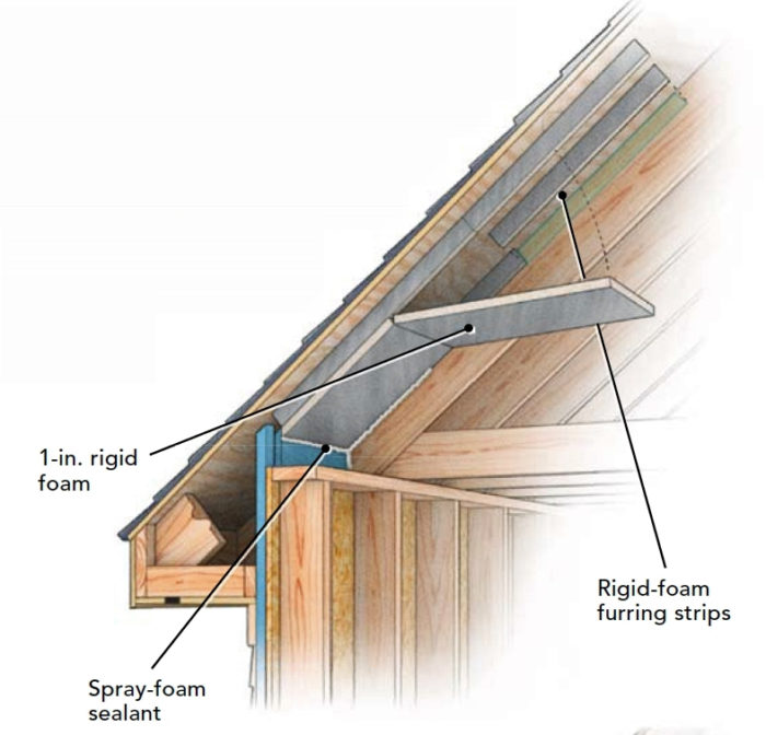 Site-built ventilation baffles can be made out of rigid foam. They can also be assembled from thin plywood or fiberboard sheathing. Site-built baffles have ...