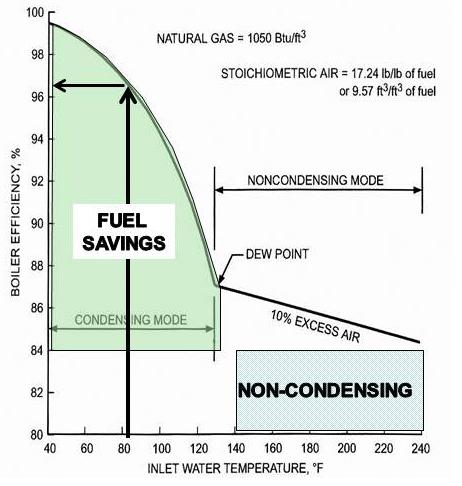 2-speed vs  variable-speed furnace blower - GreenBuildingAdvisor