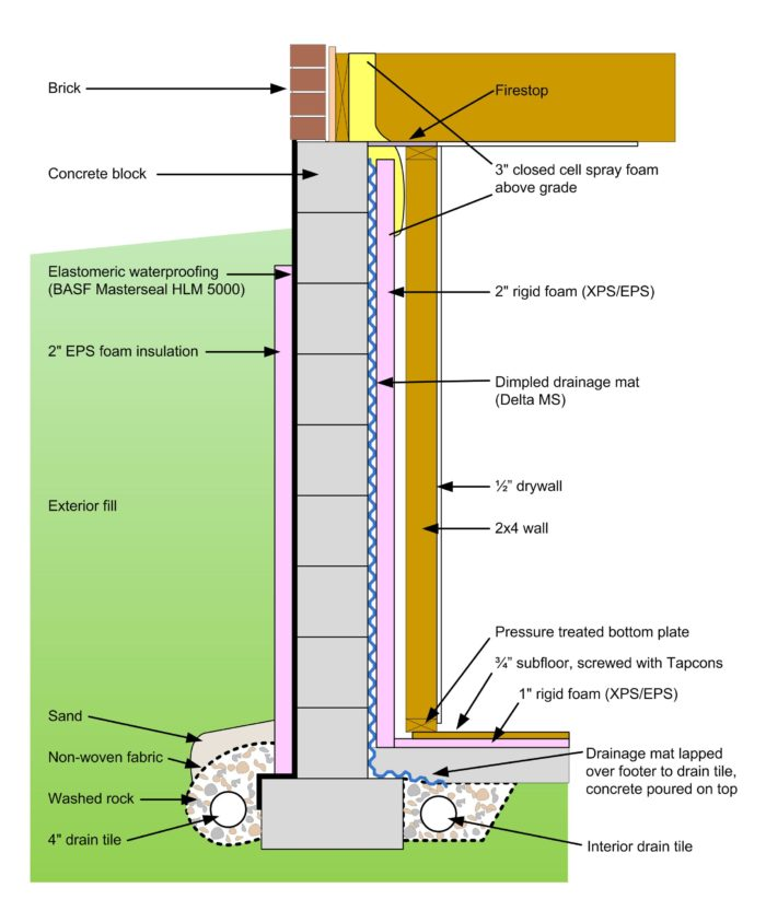 Basement Wall And Floor Insulation Water Management