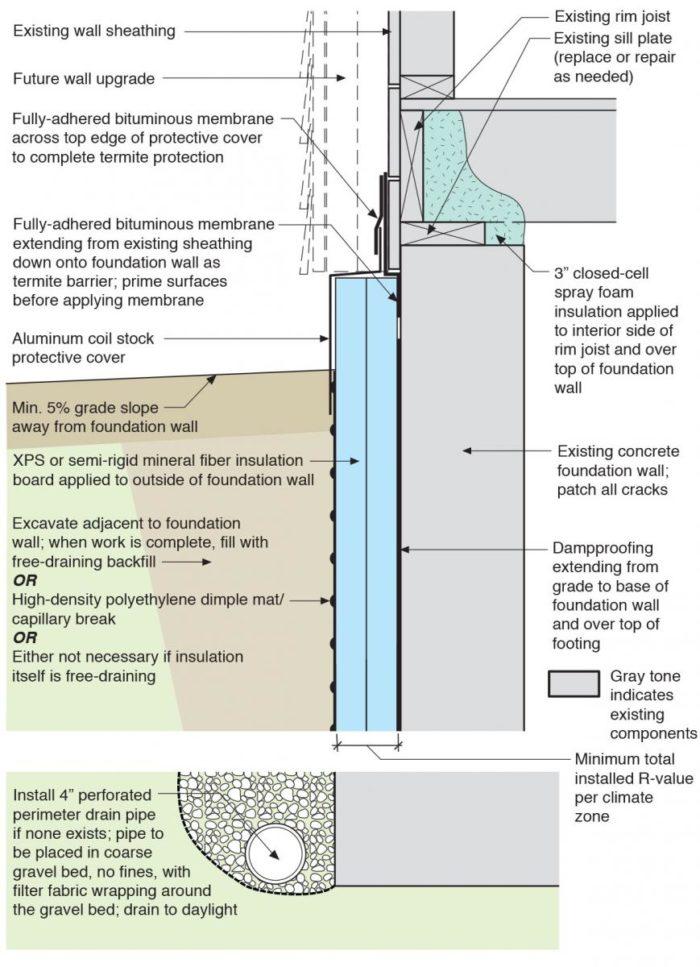 Rigid Foam And Dimple Mats Greenbuildingadvisor