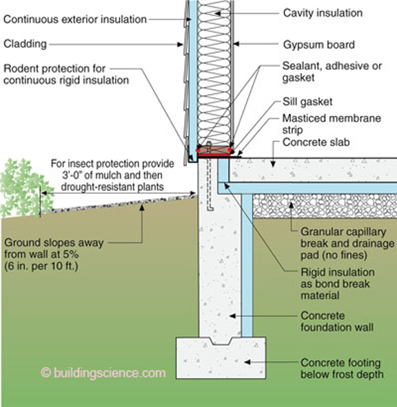 Frost wall foundation details for stone and siding construction