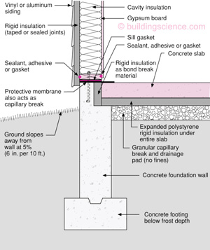Why insulate stemwalls greenbuildingadvisor if the edge and horizontal insulation in your diagram take care of the envelope why the additional stemwall insulation why not this ccuart Image collections