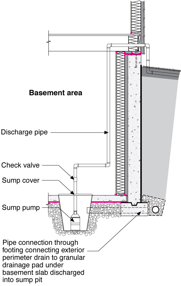How To Tie Exterior Foundation Drain To Sump Pump