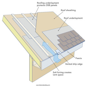 Ventilation Space On A Sip Roof Covered By Metal Roofing Greenbuildingadvisor