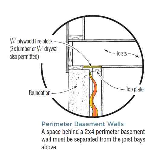 Drywall Above Stud Wall Framing Good For Fireblock
