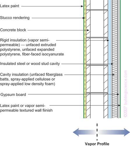 Insulating An Old Cinder Block Building Greenbuildingadvisor