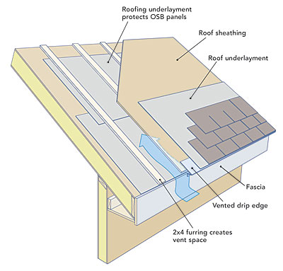 No Soffits Amp Under Insulated Roof Create Mold Concerns