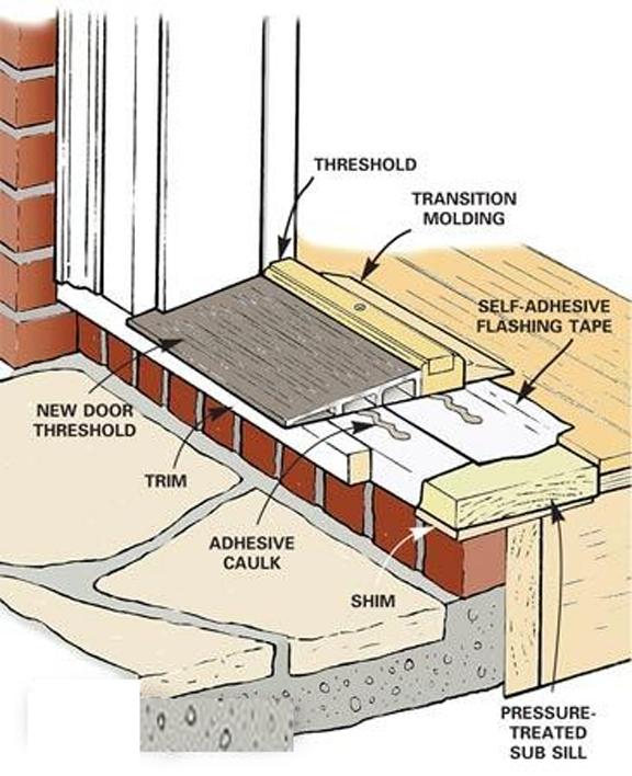 Outie Doors Greenbuildingadvisor