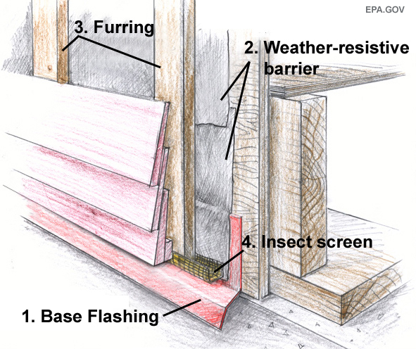 Bug Screen For Rainscreen Strapping How Wide To Cut