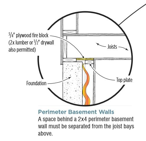 Basement Wall Fire Blocking Material Greenbuildingadvisor