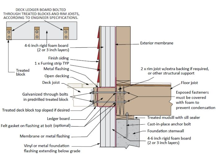 How Can I Attach A Ledger To An Outside Brick Wall For A