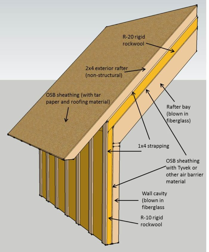 Can I Use Roxul S New Rigid Board Insulation Above A Roof