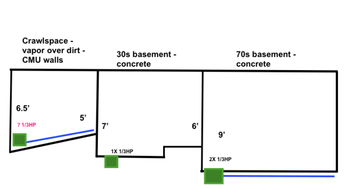 To French drain & sump crawlspace next to full basement or
