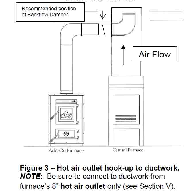 wood stove hook up to furnace
