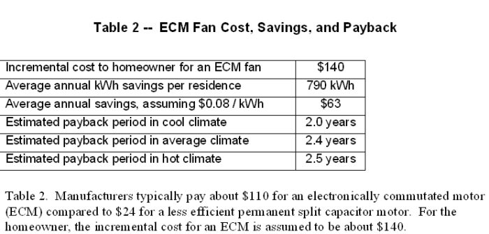 Swapping ECM for PSC fan motor - GreenBuildingAdvisor
