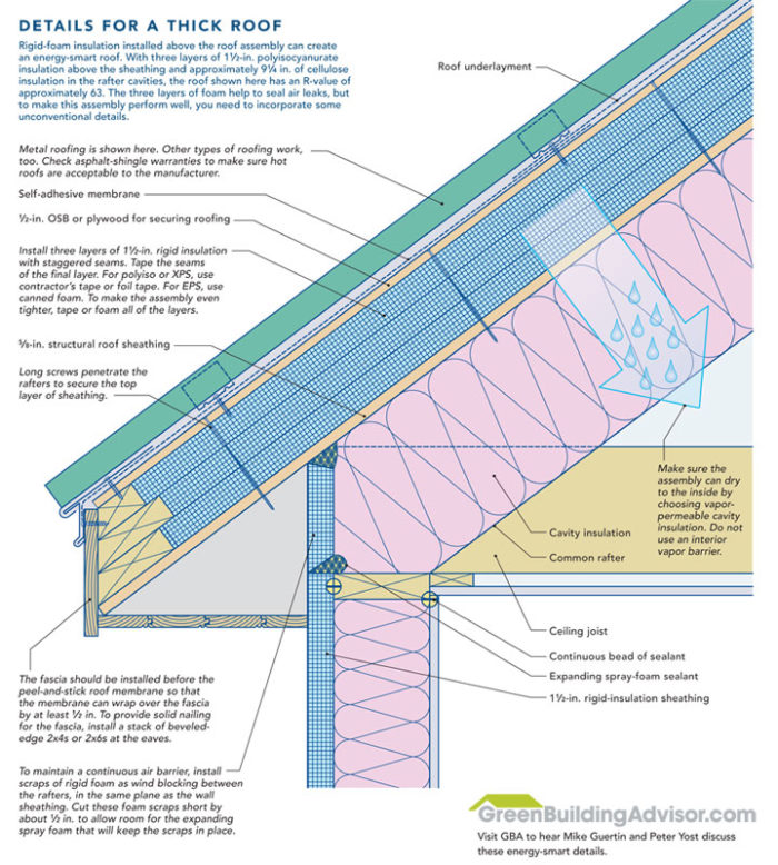 Rigid Insulation On Unvented Roof