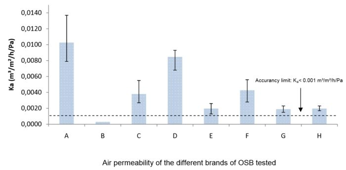 5467079e76 ... Belgian researchers tested 8 brands of OSB