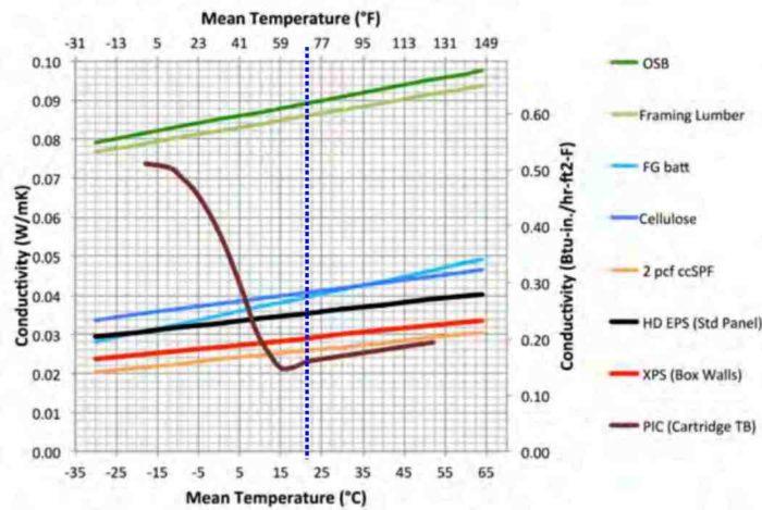 In Cold Climates R 5 Foam Beats R 6 Greenbuildingadvisor