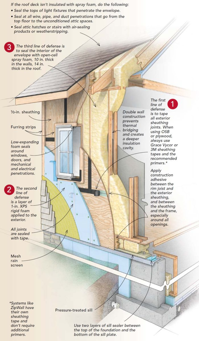 Questions And Answers About Air Barriers Greenbuildingadvisor Home Wiring Through Attic Image Credit Fomo Products Fine Homebuilding