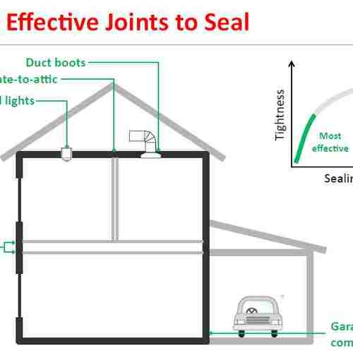 Air-Sealing Tapes and Gaskets - GreenBuildingAdvisor