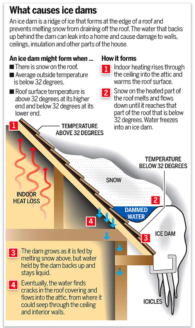 Prevent Ice Dams With Air Sealing And Insulation