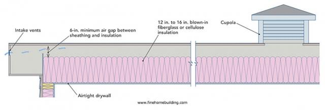 Cut And Cobble Insulation Greenbuildingadvisor
