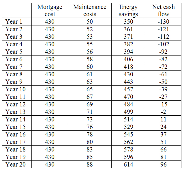 Cash Flow Ysis Template | Payback Calculations For Energy Efficiency Improvements