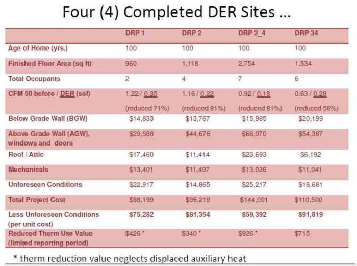 Deep Energy Retrofits Are Often Misguided - GreenBuildingAdvisor