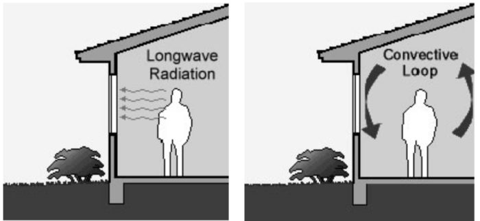 Comfort Problems Related to Radiation - GreenBuildingAdvisor on death in houses, ventilation in houses, gases in houses, laser in houses, smoking in houses, space in houses, gas in houses, temperature in houses, technology in houses, mercury in houses, water in houses,