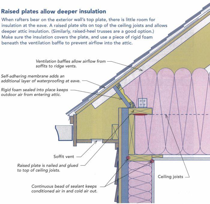 Insulating A 5 12 Scissor Truss System Greenbuildingadvisor