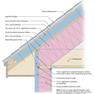 Logistics of exterior roof insulation greenbuildingadvisor for Exterior roof insulation products
