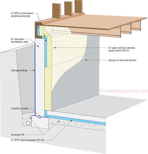 Insulating Rim Board With Rigid Foam: Best Practice