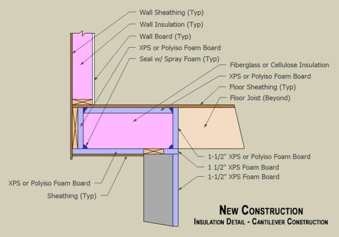 Main Floor Cantilever Greenbuildingadvisor
