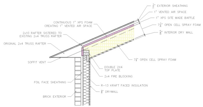 Vented Open Cell Cathedral Ceiling Greenbuildingadvisor