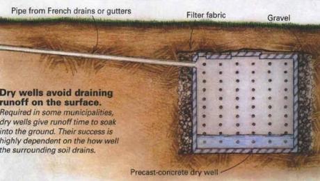 All About Dry Wells Greenbuildingadvisor