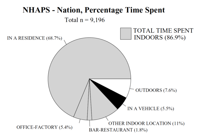 National Human Activity Pattern Survey (NHAPS) results