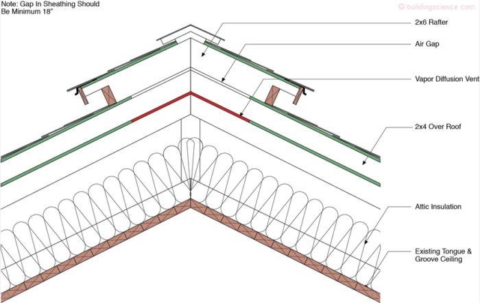 Vapor Diffusion Ports Greenbuildingadvisor