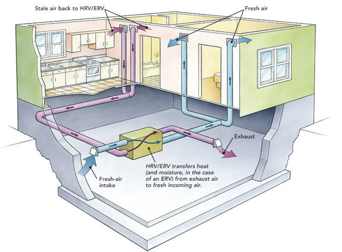 Ducting Hrvs And Ervs Greenbuildingadvisor