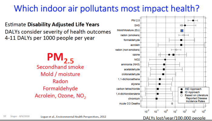 Indoor air pollutants ranked, from a presentation by Dr. Brett Singer of Lawrence Berkeley National Laboratory