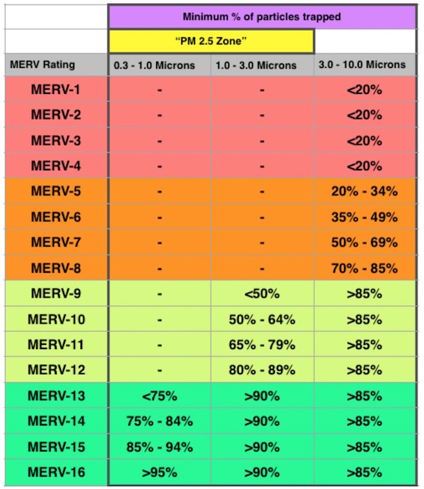 Table of filter effectiveness by MERV rating (courtesy of John Semmelhack)