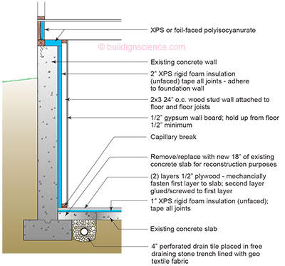 Basement Floor Insulation And Partition Walls