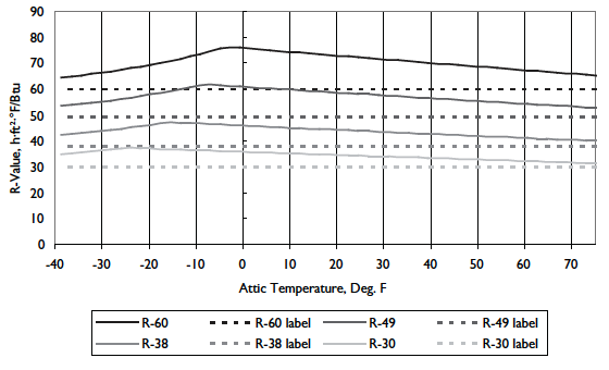 Research data from Owens Corning showing R-value versus attic temperature (Image credit: Owens Corning)